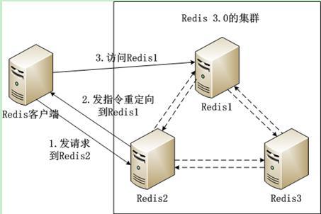Redis5创建redis-cluster集群,并设置密码,phpredis连接
